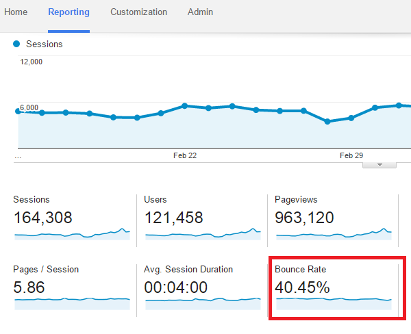 google analytic bounce rate