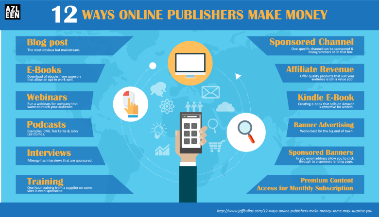 12-Ways-Online-Publisher-Make-Money