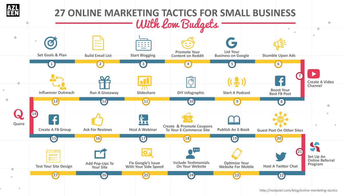 Image for 27 Online Marketing Tactics For Small Business With Low Budgets